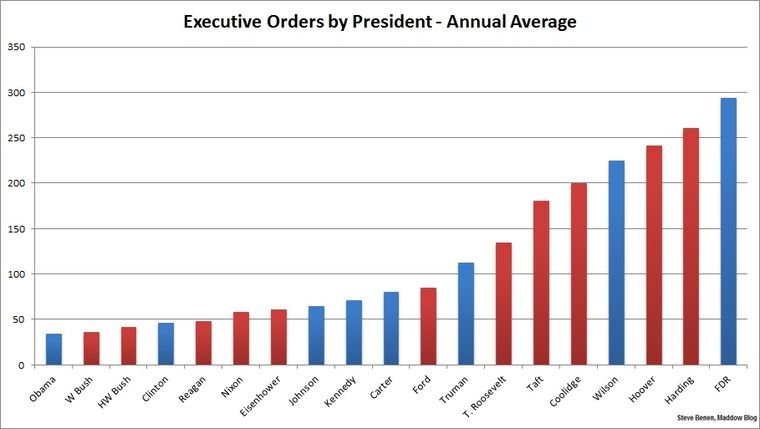Executive-orders-by-president