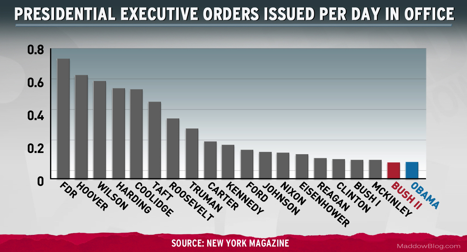history-president-executive-orders